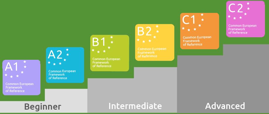 Echelle de niveau européenne des langues